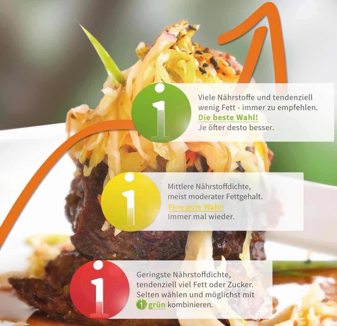 Das Gastronomische Ampelsystem (GAS)