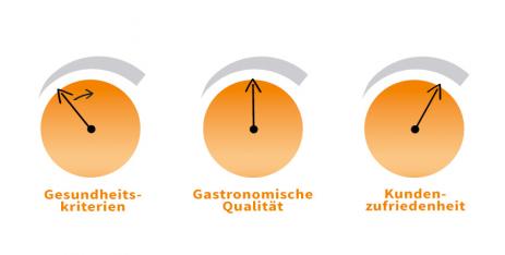 Bonus-Malus-System von GESOCA